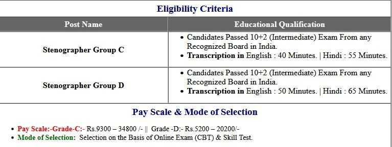 Answer Key- SSC Stenographer Group C and D 2019 Vacancies CBT Exam Result, Final 2021