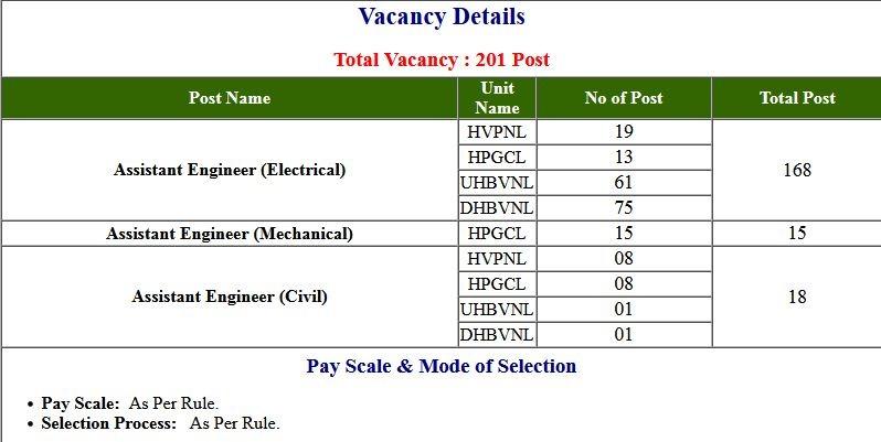 Haryana HVPNL- Vidyut Assistant Engineer Merit List 2021