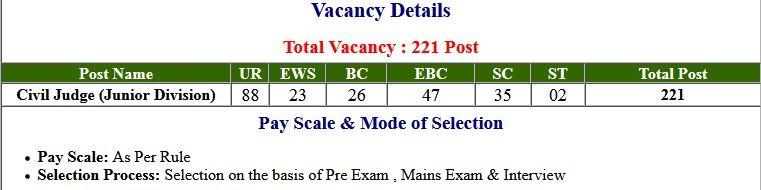 BPSC- 31th Judicial Services Mains Application Form 2021