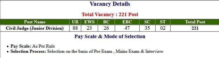BPSC- 31th Judicial Services Pre Exam Result 2021