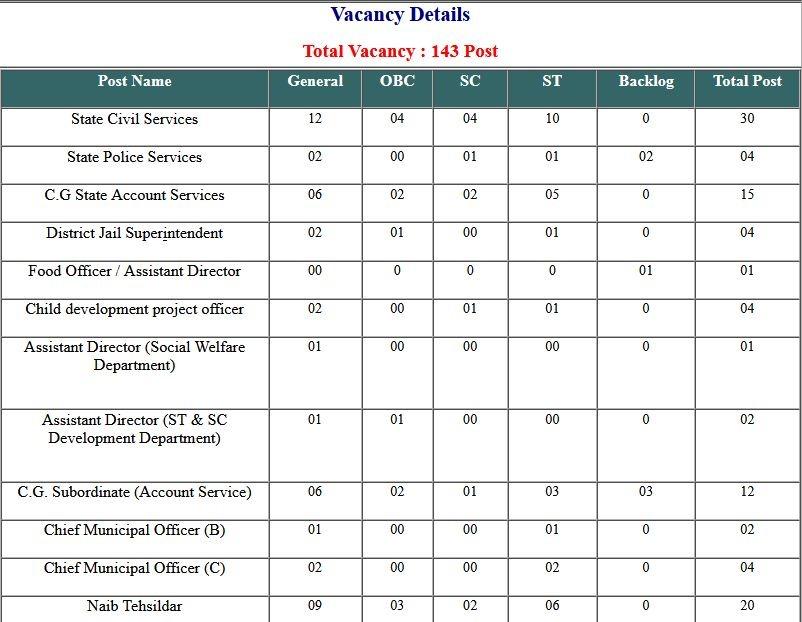 Answer Key (CGPSC) Chhattisgarh PCS 2020 Pre 2020 Pre 2021