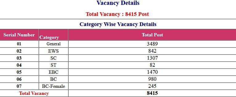 CSBC- Bihar Police Constable Exam Date / Exam Admit Card Date 2021