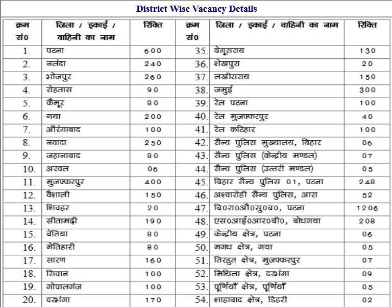 CSBC – Bihar Police Constable Exam Admit Card 2021- Reminder