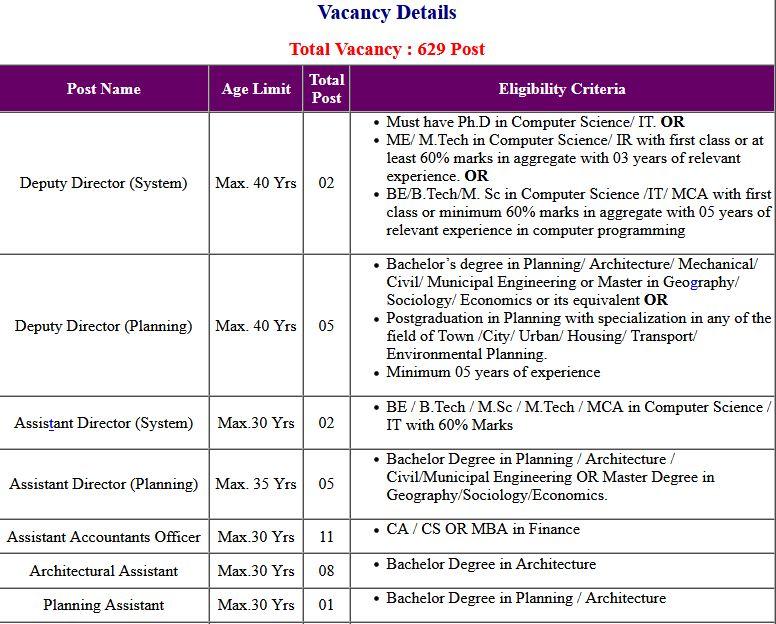 DDA- Steno And Patwari Stage II Exam Date Stage I Exam Result 2021