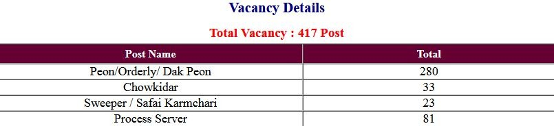Delhi District Court Group C Various Post Exam Admit Card 2021