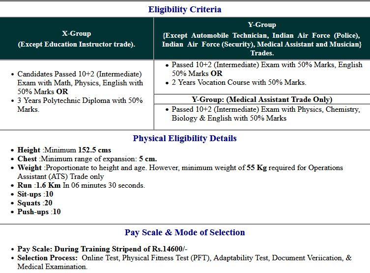 Indian Air Force X, Y Group 01/2021 Batch Additional Enrolment List 2021