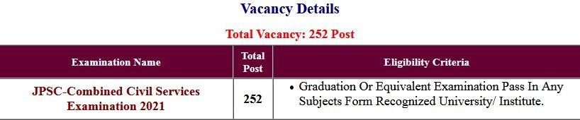 JPSC- Combined Civil Services Exam Application Form 2021
