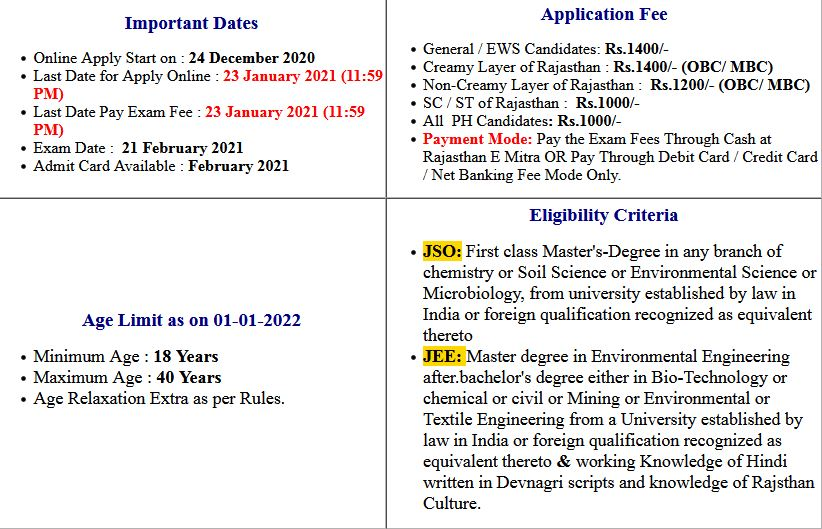Rajasthan Pollution Board JSO And JEE Exam Date 2021