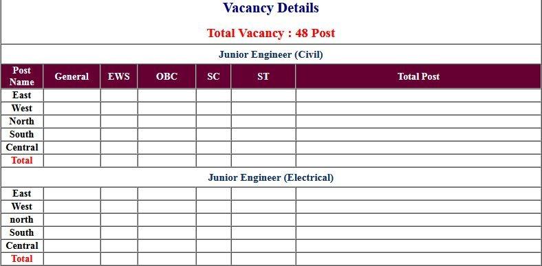 RBI- Bank Junior Engineer JE Recruitment 2021