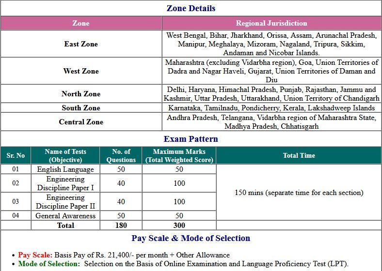 RBI Bank Junior Engineer JE Exam Admit Card 2021