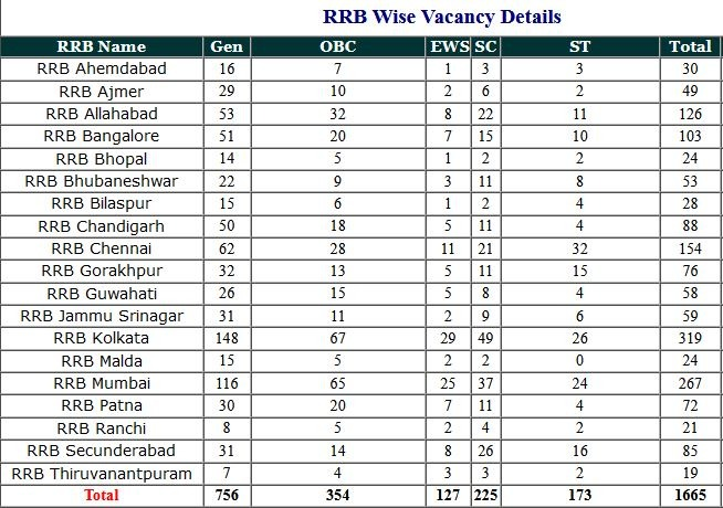 RRB – Answer Key Railway Mineral And Isolated Various Post 2021