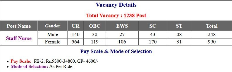 UBTER- Uttarakhand Staff Nurse Application Form 2021