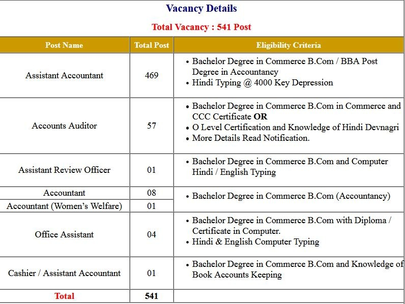 UKSSSC- Accountant And Other Post  Application Form 2021