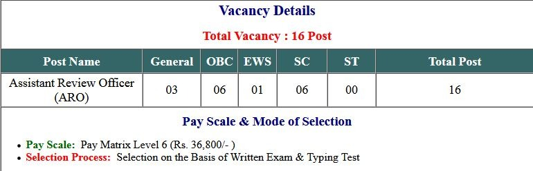 UPPCL  ARO Vacancies Exam Admit Card 2021