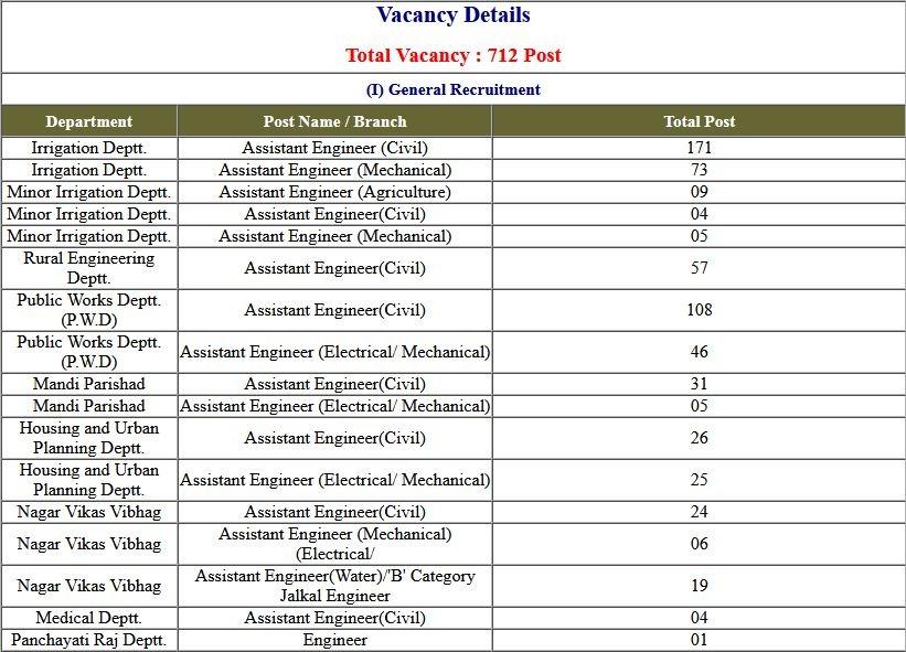 UPPSC AE Assistant Engineer 2019 Final Exam Marks Cutoff 2021