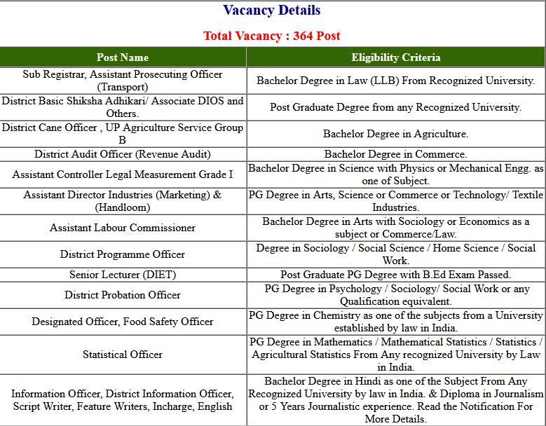 UPPSC- 2019 Final Exam Result 2021