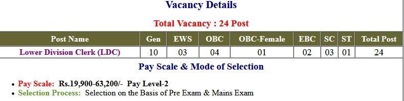 BPSC Bihar LDC Application Form 2021