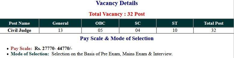 CGPCS- Chhattisgarh Civil Judge 2020 Mains Exam Admit Card 2021