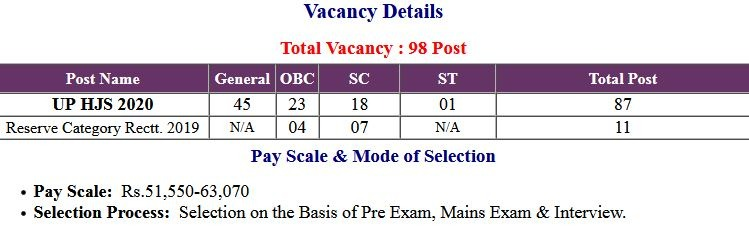 Allahabad High Court UP HJS Pre Exam Admit Card 2021