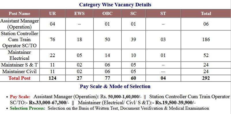 MRCL- UP Metro Rail Various Post Application  Form 2021