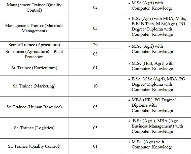 NSCL- National Seeds Various Post CBT Exam Result 2021