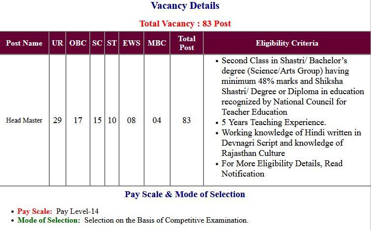 RPSC – Rajasthan Head Master Application Form 2021