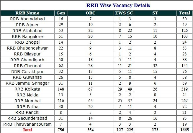 RRB- Railway Mineral and Isolated Various Post Fee Refune 2021
