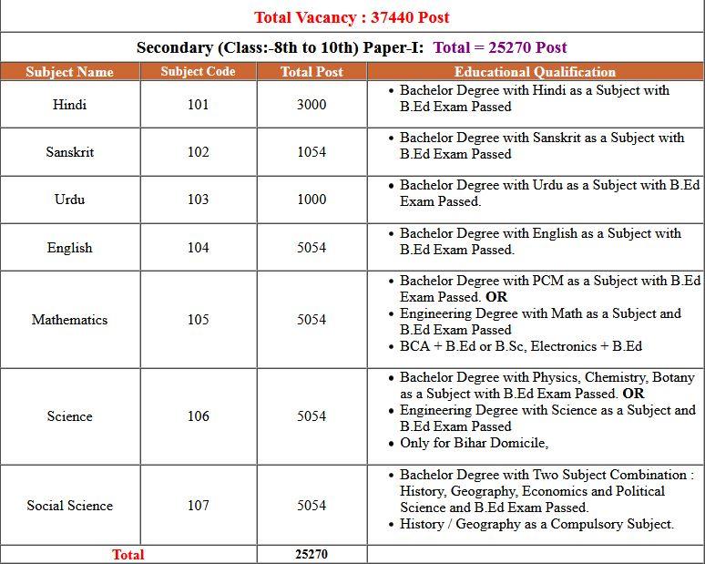 BSEB- Bihar STET 2019 Exam Result 2021