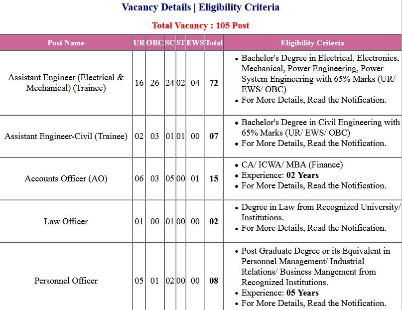 UPCL- Uttarakhand AE, AO and Other Post Application Form 2021