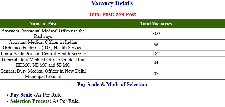 UPSC- (CMS) Combined Medical Service 2020 Final Exam Result 2021