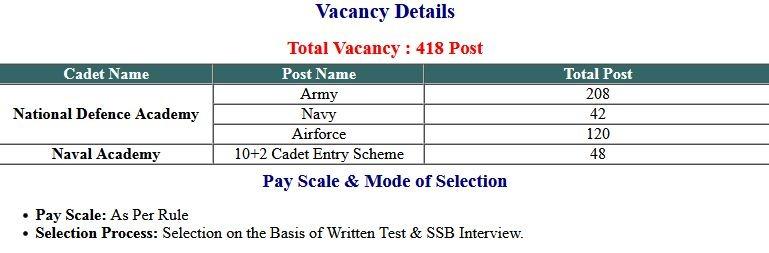 UPSC- NDA/ NA-I Exam 2020 Final Exam Result with Marks 2021