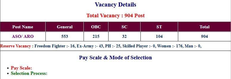 UPSSSC- ASO/ ARO Vacancies 2019 Exam Date 2021