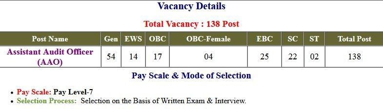 BPSC- Bihar Assistant Audit Officer AAO Application Form 2021