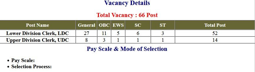 CCRAS- (UDC) Upper Division Clerk (LDC) Lower Division Clerk Exam Admit Card 2021
