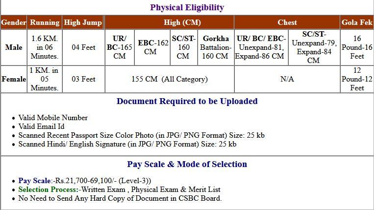 CSBC- Bihar Police Constable Final Exam Result 2021