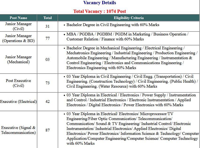 DFCCIL- Railway Various Post Application Form 2021