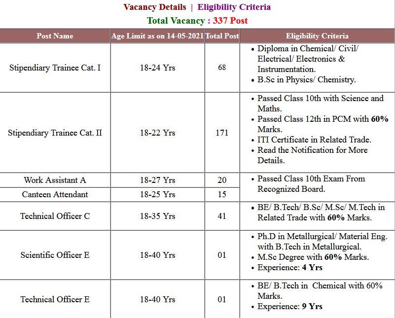IGCAR- Various Post Vacancies Application Form 2021