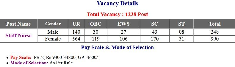 UBTER – Uttarakhand Staff Nurse Exam Admit Card 2021