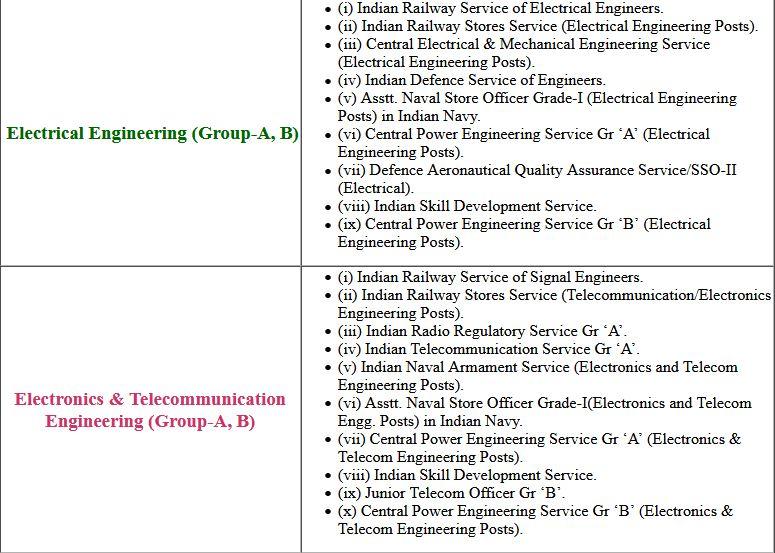 UPSC- Engineering Service 2019 Final Exam Result 2021