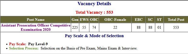 UPSSSC PET Preliminary Eligibility Test Exam Admit Card 2021