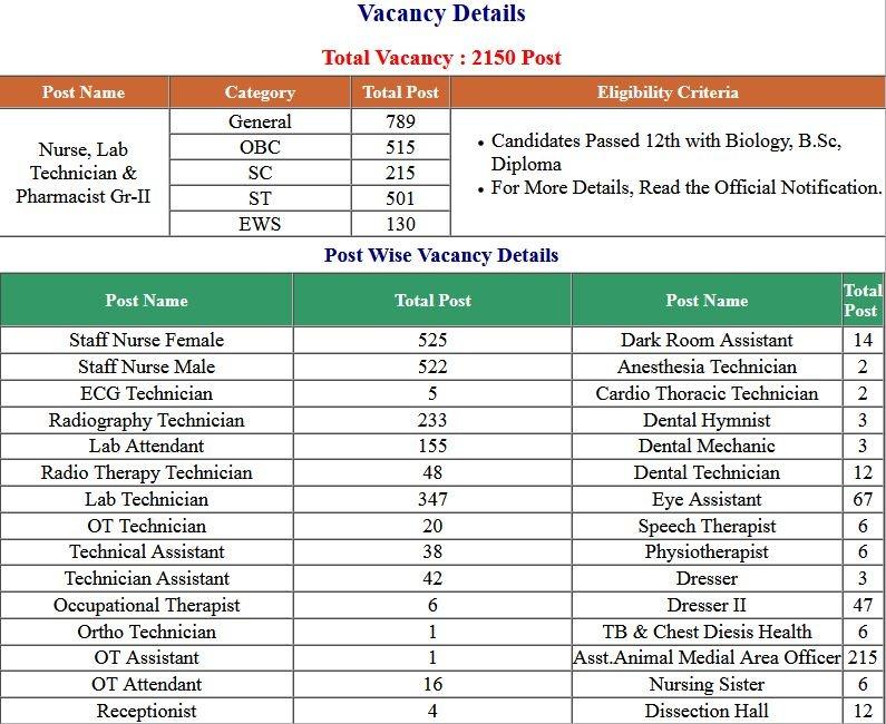 MPPEB – Madhya Pradesh Group 5 Various Post Exam Result 2021