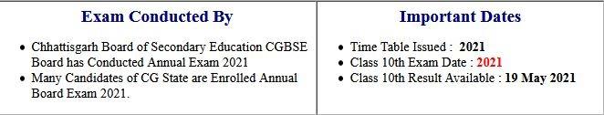 CGBSE Chhattisgarh Board Class 10th Result 2021