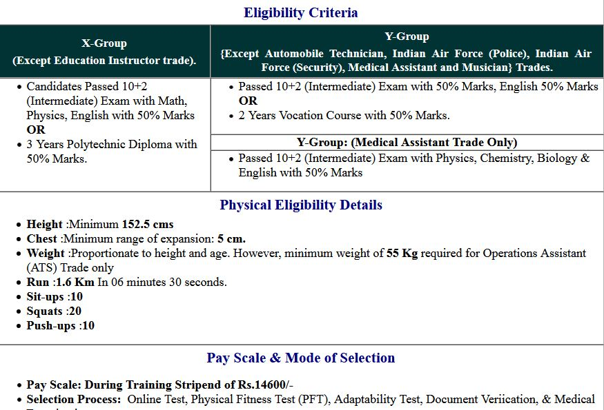 Indian Air Force X Y Group 01/2022 Batch Examination Date 2021