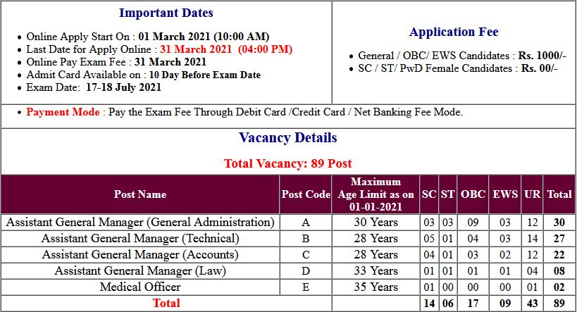 FCI Assistant General Manager Cat-I Examination Date 2021