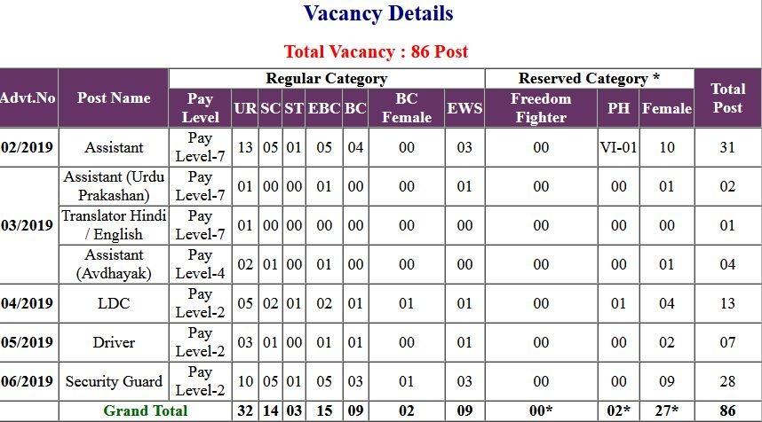 Bihar Vidhan Parishad Assistant Typing Test Exam Admit Card 2021