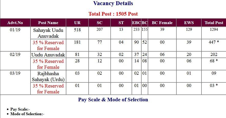 BSSC – Bihar Sahayak Urdu Anuvadak Exam Result 2021