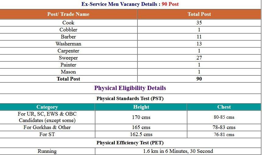 CISF- Constable Tradesmen 2019 Written Exam Result 2021