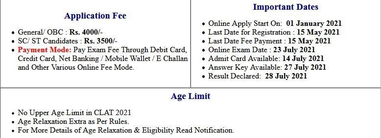 CLAT- 2021 Entrance Exam Result 2021