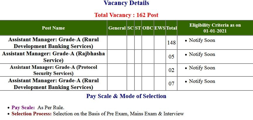 NABARD- Assistant Manager Application Form 2021
