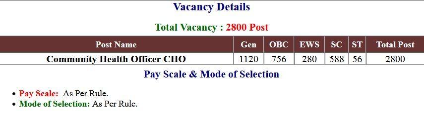 UP NHM  CHO Vacancies Application Form 2021